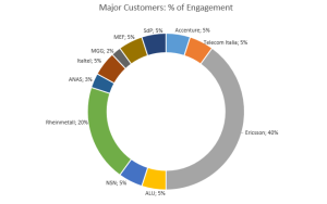 Major_Customers
